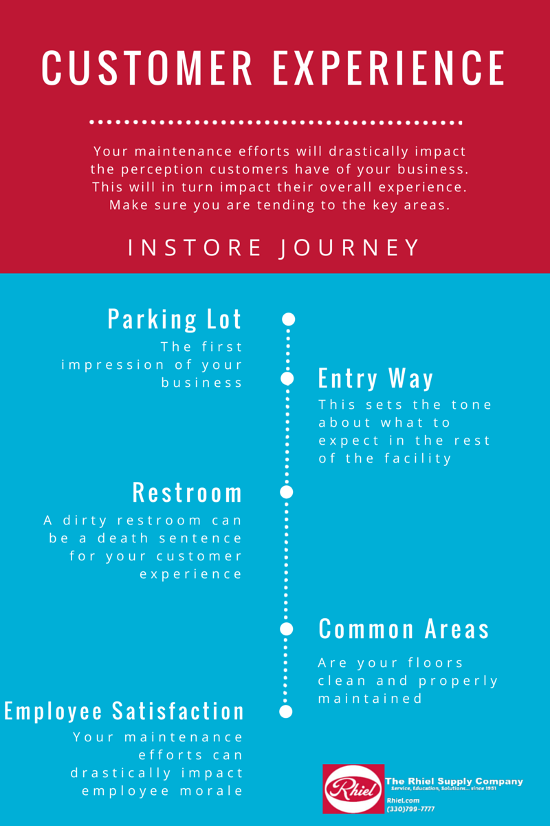 factors-in-the-customer-experience